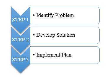 PSBH_Process_1