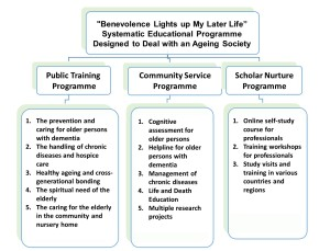 Systematic Educational Programme - Benevolence Lights up My Later Life